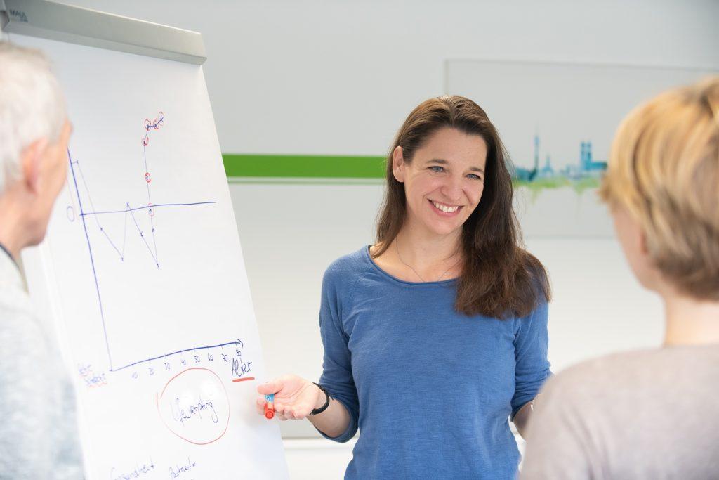 Persönlichkeitsentwicklung Seminar Coaching